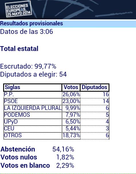 resultados de las elecciones al parlamento europeo en