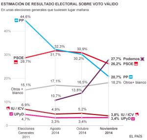 Gráfico publicado en el diario El Pais reflejando el resultado electoral previsto por la encuesta de Metroscopia