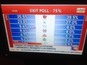 Sondeos a pie de urna hechos públicos por televisión griega