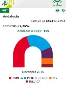 Gráfico del resultado de las elecciones al Parlamento Andaluz
