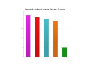 Podemos, PSOE, PP y Ciudadanos, muy cerca según la última encuesta de Metroscopia