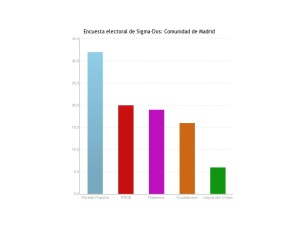 Porcentaje de Intención de voto según encuesta de Sigma-Dos