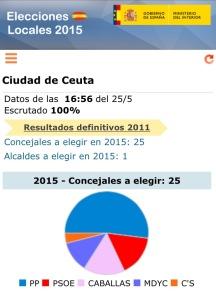 Resultados elecciones autonómicas en Ceuta