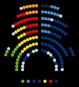 Composición del Parlamento de Cataluña en 2012