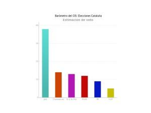 Porcentaje de Intención de voto en las Catalanas