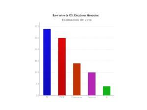 Barómetro electoral del CIS del mes de octubre