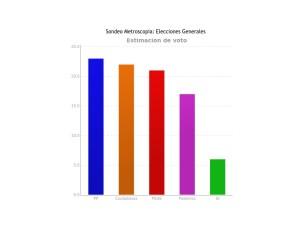 Encuesta de Metroscopia octubre 2015