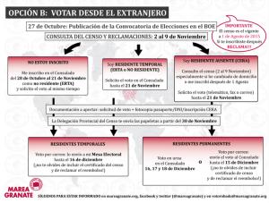 Infografía con trámites y plazos para el voto desde el extranjero elaborada por la Marea Granate